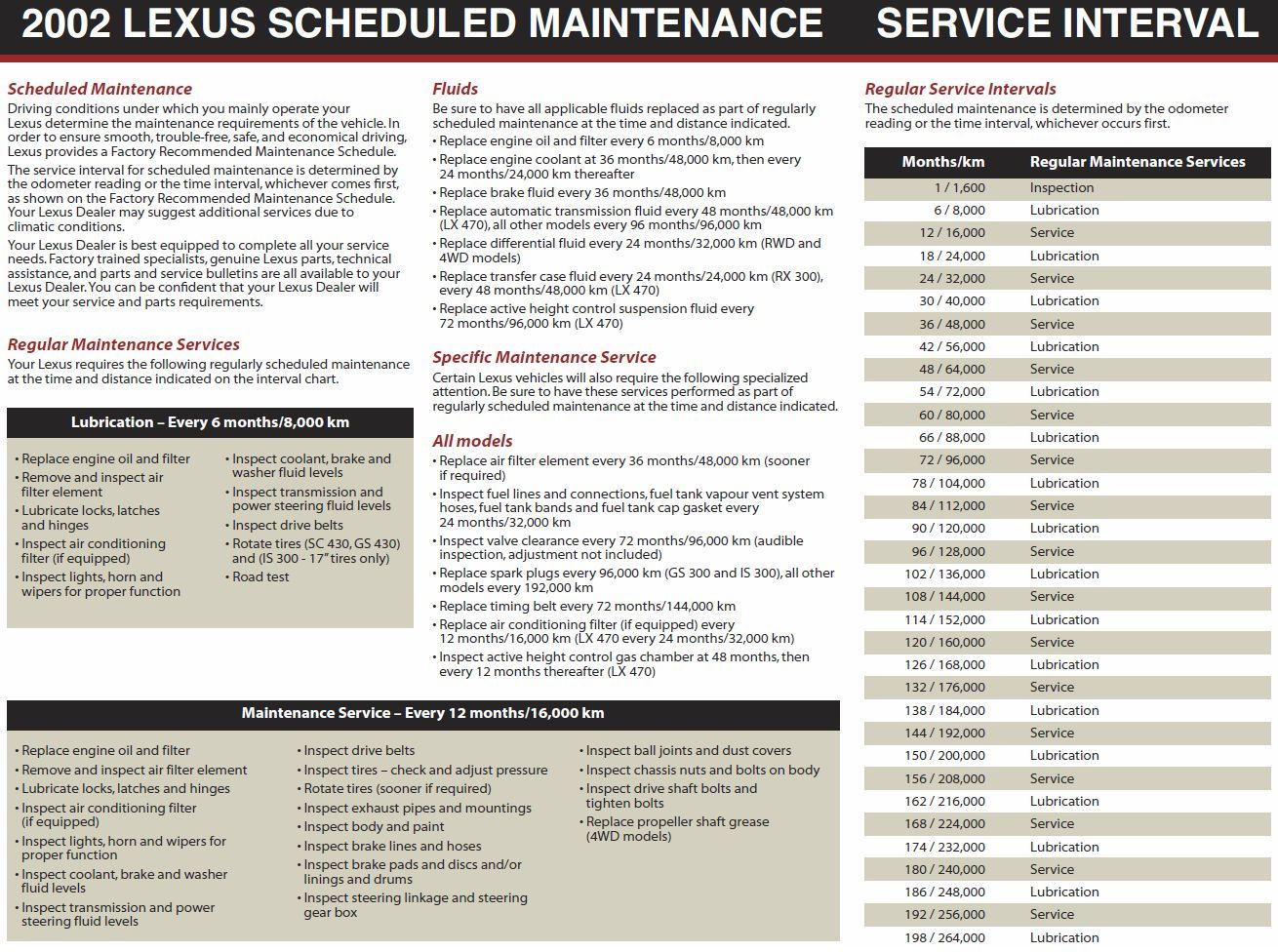 Lexus Maintenance Schedule Related Keywords & Suggestions - Lexus