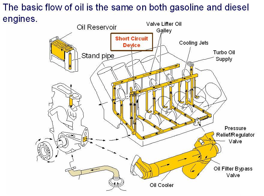 Image Result For Ford F Oil Cooler