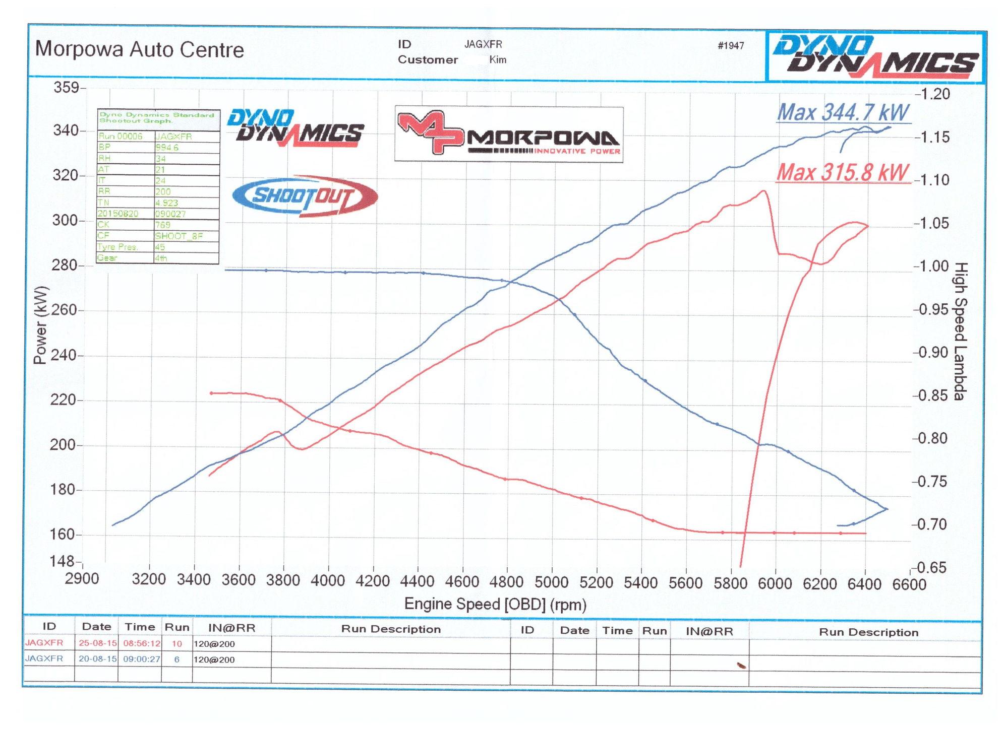 80 xfr_dyno_post_tune_1_bca91510017d00fbb963d2c6b97e282f32bef5ee fl70 mins wiring diagram impulse brake controller wiring diagram 95 freightliner fl70 fuse box diagram at suagrazia.org
