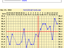 Can someone please tell me if this is an implantation dip or am I out this month.