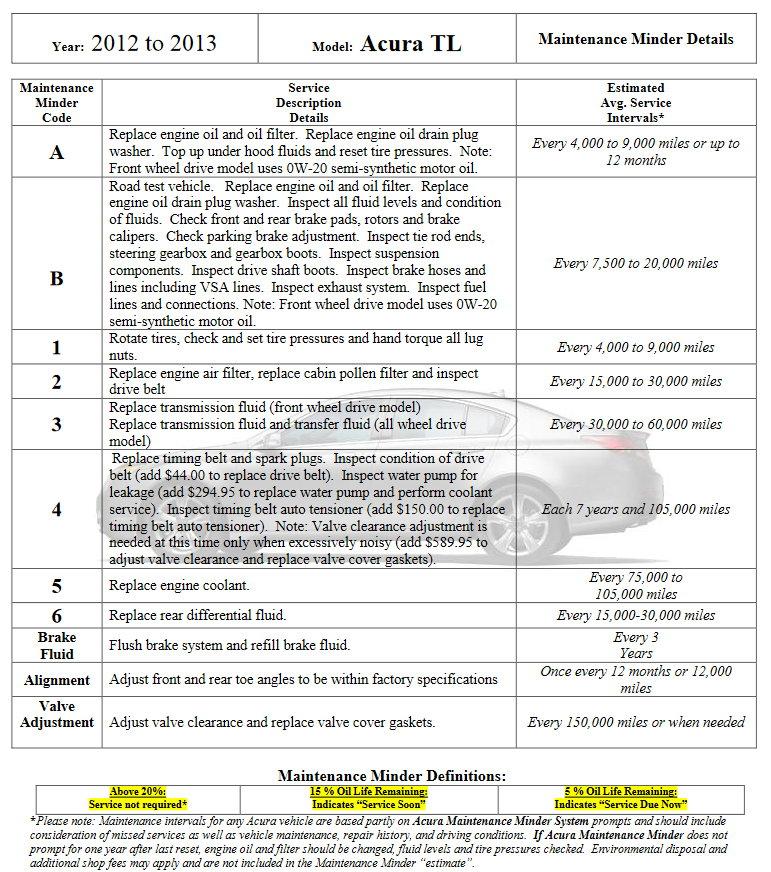 Maintenance: Brake Fluid, Transmission Fluid, Timing Belt