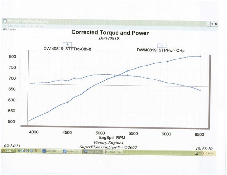 Turbo Supercharged Ls Straightedge Torque Curve Build