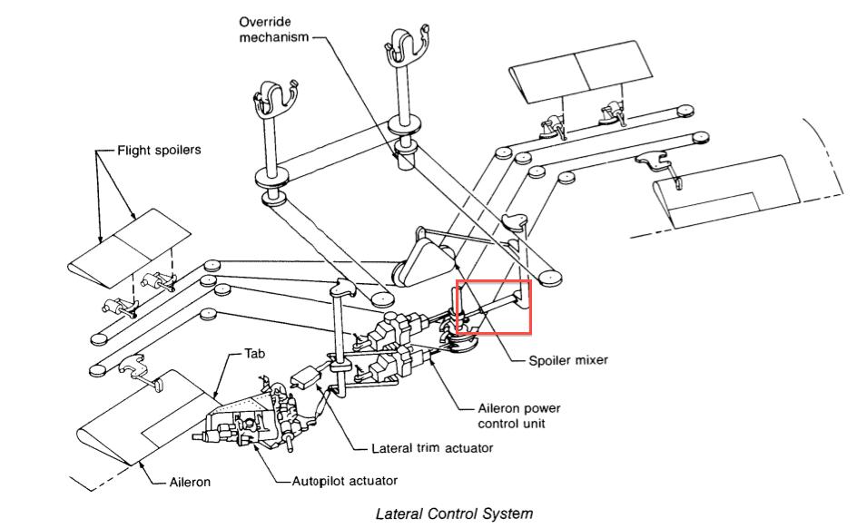 b737 controlability-questions  u0026 surprises