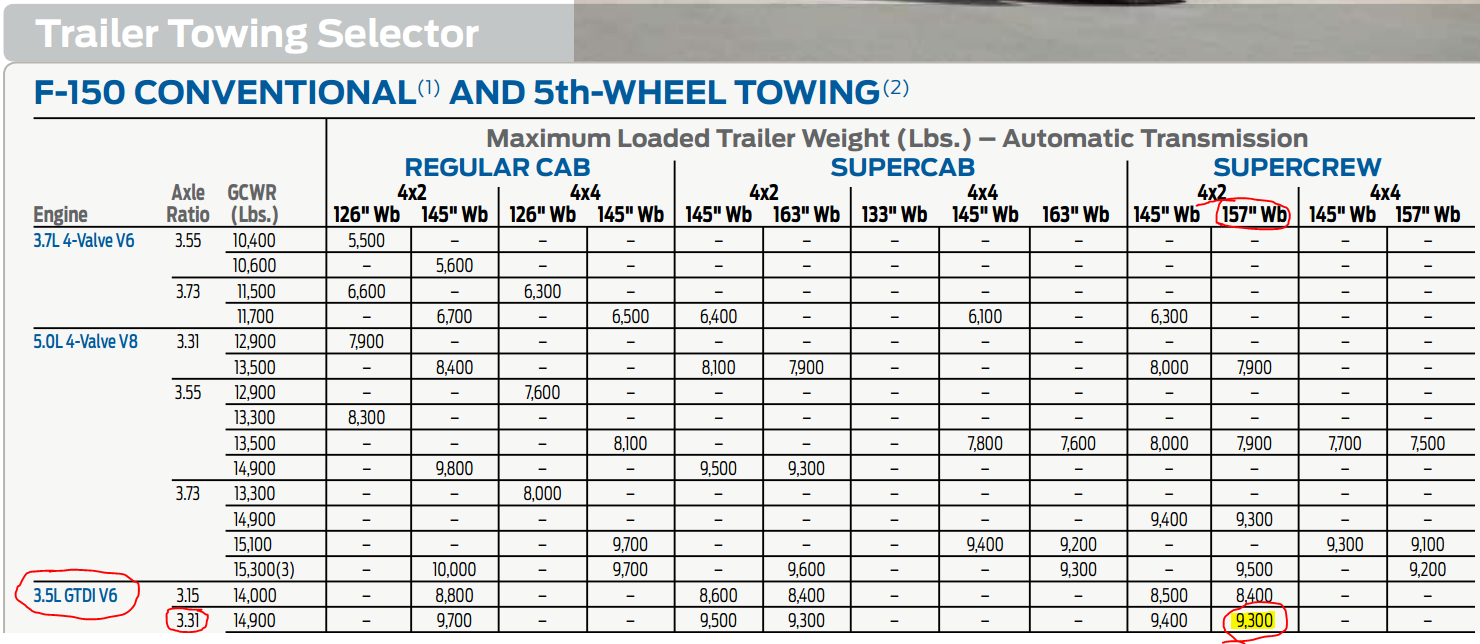 Need Some Help With Matching My Tow Vehicle To Travel Trailer Ford F150 Forum Community Of