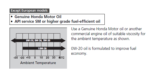 Whats The Difference Between 5w20 And 5w30 >> Midas Put 5w20 Instead Of 0w20 Unofficial Honda Fit Forums
