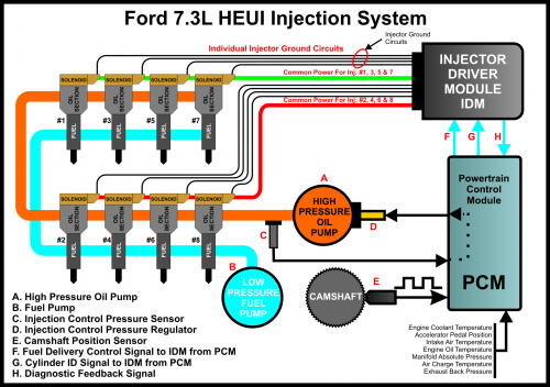 1995 7.3 powerstroke not firing on driver's side - ford truck enthusiasts forums 1995 7 3 powerstroke wiring schematic