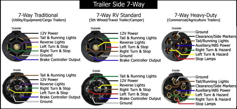 rv outlet wiring diagram 7 pin rv plug wire diagram wiring diagrams and schematics 7 way rv style trailer plug