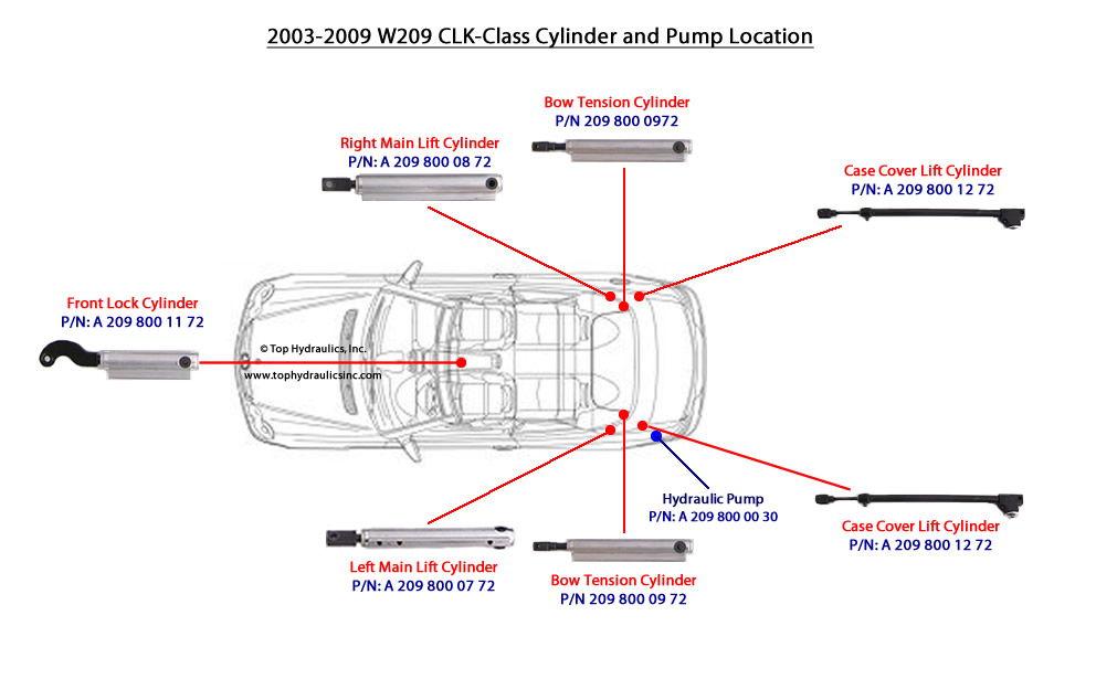 2009 Clk 350 W209 Soft Top Hydraulic Fluid Brand And Fill